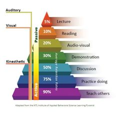 14 best learning pyramid images in 2017 learning