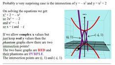 PHANTOM GRAPHS - Home Complex Plane, Mathematics, Teacher, Math, Professor, Teachers