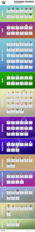 Pokemon GO Pokedex List Sorted by Type #Infographics