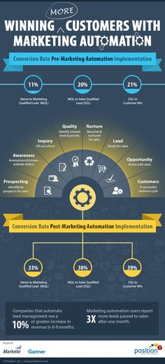 Marketing automation is a hot area in digital marketing and brands are embracing it at a really fast pace. Check out this infographic that shows how customer wins increased with the usage of marketing automation systems Marketing Automation, Marketing Technology, The Marketing, Mobile Marketing, Facebook Marketing, Inbound Marketing, Marketing Tools, Business Marketing, Online Marketing
