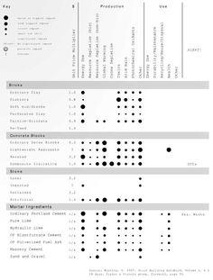建筑材料研究矩阵