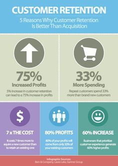It's much easier to retain current customers than to acquire new ones! That's why E-rehab proposes tools: mobile, email and review systems to help you with customer retention. Contact us to learn more http://e-rehab.com/