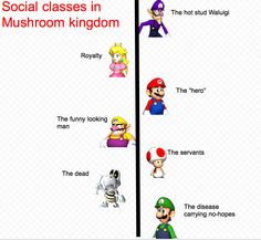 even in video games there is a social class structure. those at the top of the grid have more than those that are on the bottom.