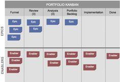 Figure 2. Portfolio Kanban Board
