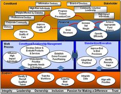 non profit strategy map