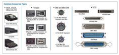 USB Diagram and identify the type of them Gadaget Info