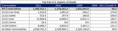 top 5 U.S. exports