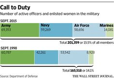 Defense Secretary says U.S. opening all military combat roles to women       http://on.wsj.com/1TPLDZU  via @WSJ