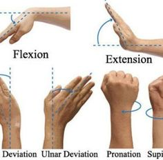 Simply taking breaks, and shaking your arms and hands, then re-positioning your hands, arms, and general posture better should keep you from needing medical intervention for carpal tunnel syndrome. But please follow the exercises in the graphic for added benefit. http://www.naturalnews.com/038939_carpal_tunnel_acupuncture_treatment.html