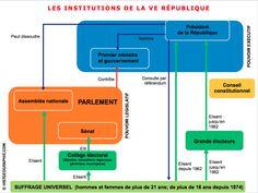 Organigramme des institutions de la Vè République. Source: © HISTGEOGRAPHIE.COM