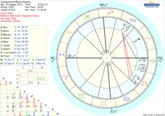August 2014 Mars-Saturn conjunction chart, cast for Rome.