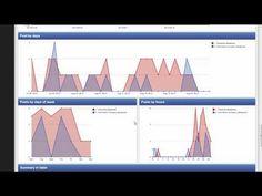 Comparative Social Media Statistics