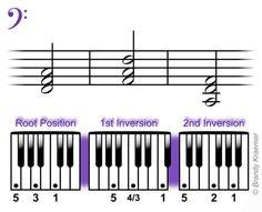 Beginner Bass Piano Chords: Left Hand F Major Piano Triads