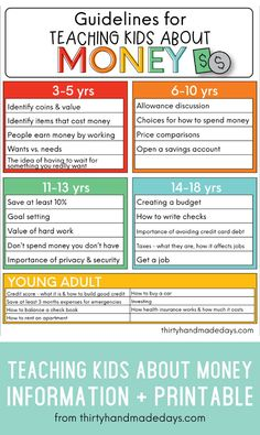 Guidelines for Teaching Kids About Money