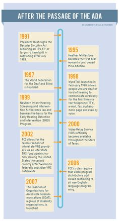 After The ADA: Political and Government Action Post ADA. A timeline shows significant events and advancement in the US after the Americans with Disabilities act was passed, shown up through 2007, via Deaf Politics.