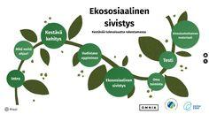 Ekososiaalinen sivistys työyhteisössä – Ekosivistys – Ekosocial bildning Plant Leaves, Chart