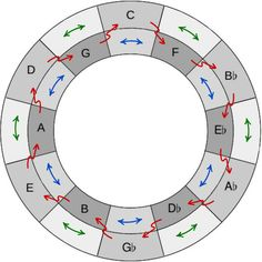 An article about the John Coltrane Tone Circle, a Circle of Fifths and a double-ring Hexatonic Circle as well. Guitar Chords And Scales, Music Chords, Ukulele Chords, Music Guitar, Piano Music, Playing Guitar, Music Lessons, Guitar Lessons, Guitar Chord Progressions