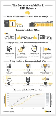 Commonwealth Bank's ATM Network Infographic