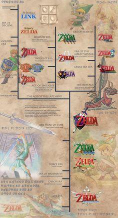 Legend of Zelda Timeline 3 The Legend Of Zelda, Legend Of Zelda Timeline, Legend Of Zelda Poster, Legend Of Zelda Memes, Legend Of Zelda Breath, Videogames, Image Zelda, Skyward Sword, Link Zelda