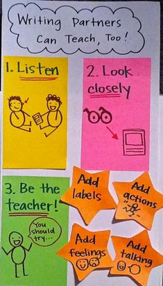 Writing Partners anchor Chart for classroom. It so important to share our writing and to know what to listen for when looking/ listening to another student share. Anchor Charts First Grade, Kindergarten Anchor Charts, Writing Anchor Charts, In Kindergarten, Lucy Calkins Kindergarten, Kindergarten Writing Rubric, Readers Workshop Kindergarten, Literacy, Preschool Writing