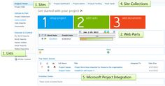 Project Management and SharePoint – Where's the Fit?