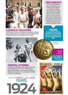 La historia de los Juegos Olímpicos modernos: 1924 PARIS