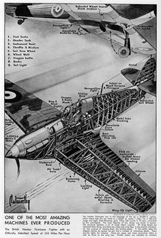 Diagram illustration of a British Hawker Hurricane Fighter, able to fly at a height of 35,000 feet, with a 600 mile range and eight fixed Browning guns, firing 250 rounds in 10 seconds, controlled by the fighter pilot. The structural skeleton is all of metal, fabric covered and all three wheels are retracted when flying.