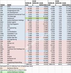 Forex trading singapore blog