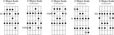 Five positions of the major scale