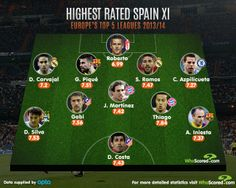 Spain's Highest Rated Xi