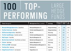 100 Richest Hedge Funds Ranking