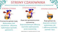 Czasownik od podstaw | Język polski Homeschool, Science, Gym, Writing, Movie Posters, Literatura, Cuba, Film Poster, Excercise