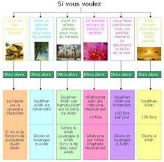 209 invocations islamiques à savoir ( texte phonétique et francais, audio arabe ) | islam à tous