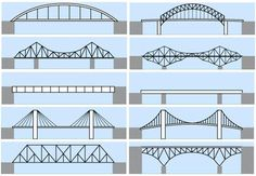 Types Of Bridges In Civil Engineering Bridge Engineering, Civil Engineering Construction, Bridge Construction, Chemical Engineering, Cantilever Bridge, Pedestrian Bridge, Bridges Architecture, Architecture Design, Bridge Model