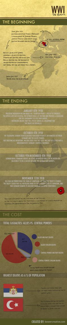 A very quick briefing on the events of World War 1. Basic chronology and a casualty report are included. It is remembrance day today after all... Ww1 Timeline, History Timeline, History Education, History Classroom, History Teachers, Teaching History, World History Facts, Us History, Ww1 Facts