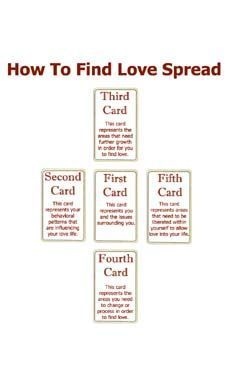 Tarot Spreads - The How To Find Love Tarot Card Spread   Tarot Reading Psychic
