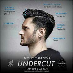 Undercuts