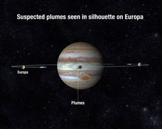 Water Plumes on Europa: The Discovery in Images | 9/26/16 Europa Transit of Jupiter: Illustration