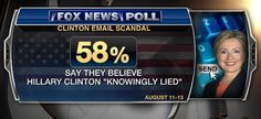 """58% of Americans believe that Hillary Clinton """"knowingly lied"""" about the reasons she kept a secret non-government email server in her New York home while working as Secretary of State."""