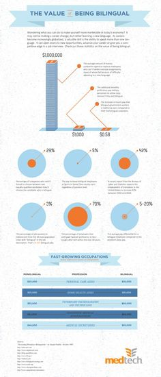 The Value of Being Bilingual Infographic