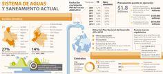 Financiamiento en aguas y residuos será 29% de privados