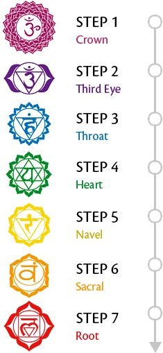 Chakra steps