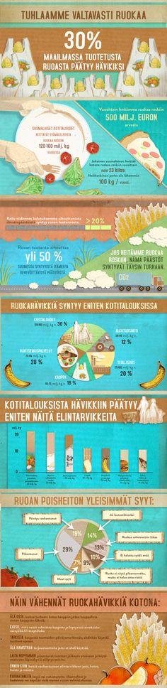 Motiva, Saa syödä! // Ruokahävikki // infograafi // DigiPeople Studio Map, Teaching, Studio, Zero Waste, Infographics, Day Planners, Infographic, Location Map, Studios