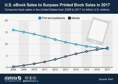 ChartOfTheDay_1159_eBook_Sales_to_Surpass_Printed_Book_Sales_in_2017_n