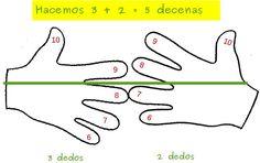 Trucos para las tablas de multiplicar