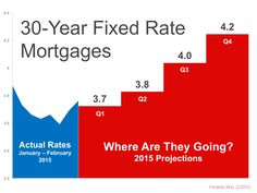 Interest Rates are predicted to increase by the 4th quater 2015 while home values are also increasing.  Waiting to purchase a home means you will pay more for the same home in both Sales Price and Interest which could dramatically increase your monthly payment if your are financing..