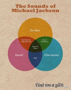 Michael Jackson made some splendid disco sounds during his career as the King Of Pop. And what better way to capture such musical howls than in a Venn