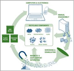 """Great Article: """"Recycling our old electronics reduces our demand for raw materials and energy, reduces the burden on landfills, and reduces the amount of hazardous materials entering our environment."""""""