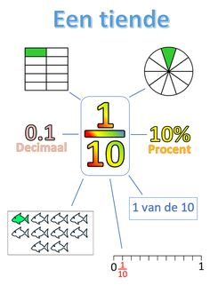 Fractions Decimals Percents - Fractions Information Cards (tenths) Primary Maths, Primary School, Math Worksheets, Math Activities, Gre Math, Math Charts, E Learning, Joelle, School Posters