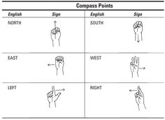 How to Give Directions in American Sign Language - dummies Sign Language Book, Simple Sign Language, Sign Language Chart, Sign Language Phrases, Sign Language Alphabet, Learn Sign Language, American Sign Language, Learn Asl Online, Asl Signs